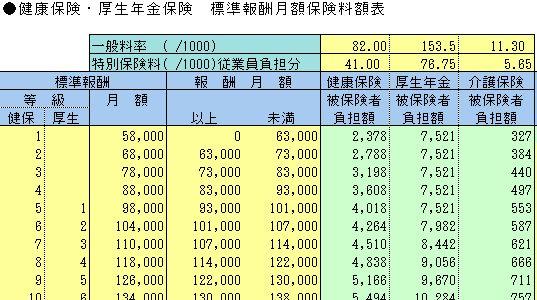 健康保険、厚生年金保険の保険料額表
